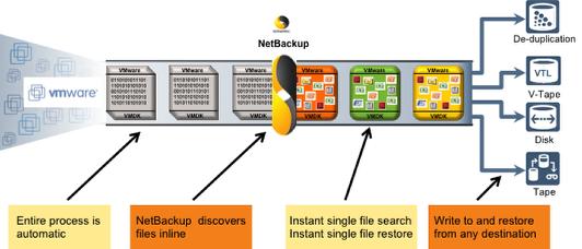 NetBackup 7 Configuration for VMware vStorage Backups