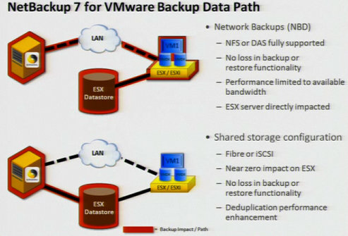 NetBackup 7 Configuration for VMware vStorage Backups